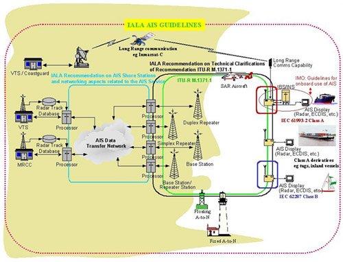 Iala AIS network diagram benya marine